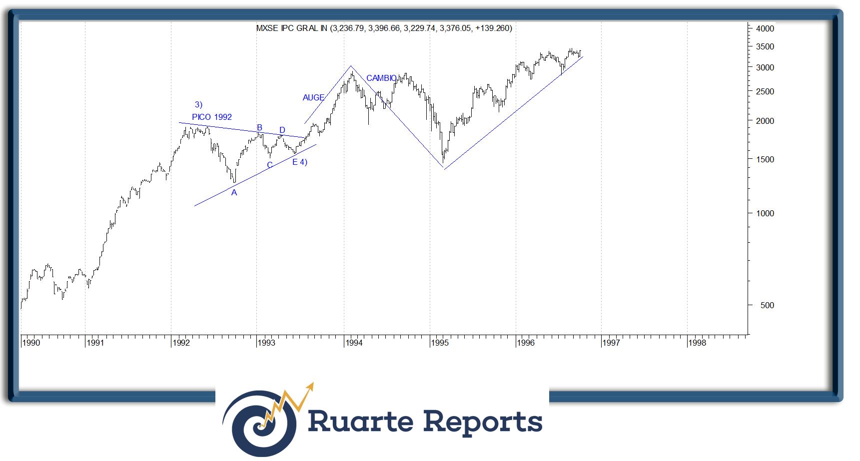 La BMV repetirá en 2016 el patrón de 1992-1994?
