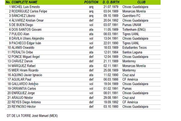 Publicaron lista oficial del Tri para Copa América con 'Chepo' como ...