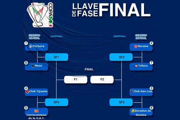 Listos los cuartos de la copa mx mediotiempo for Euroliga cuartos de final