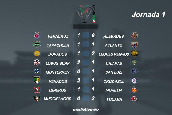 Así va la Jornada 1 de la Copa MX | MedioTiempo