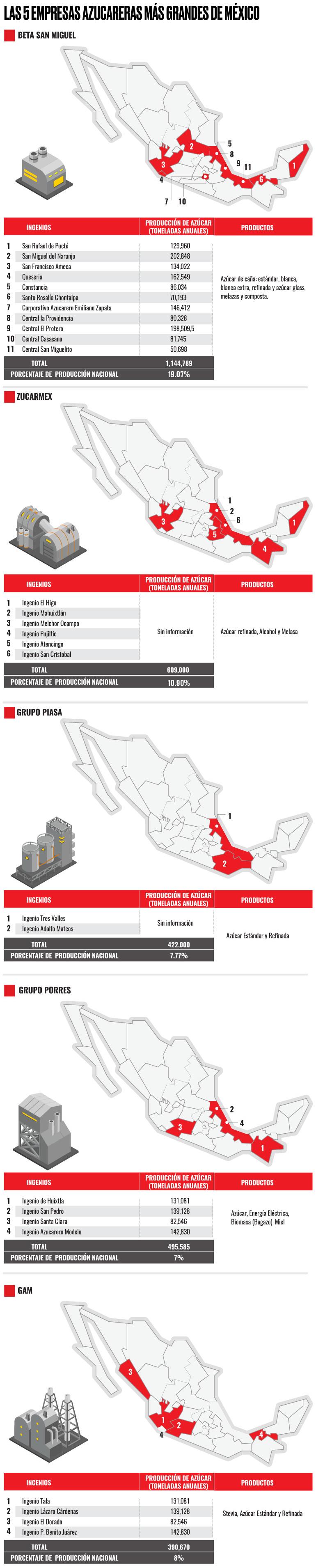 Qué pasará con las \'gigantes\' del azúcar en México? | Expansión.