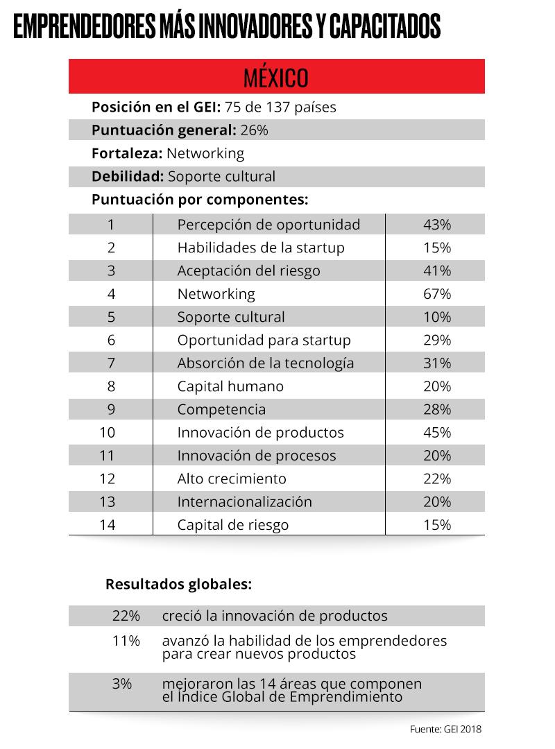 México cae en el Índice Global de Emprendimiento | Expansión.