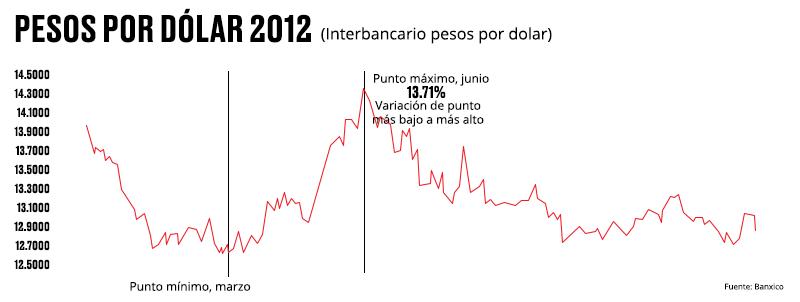Pesos Por Dólar El Lapso De Mayor Presión Llegó 1 Junio Cuando La Paridad Fue 14 3520 Billete Verde